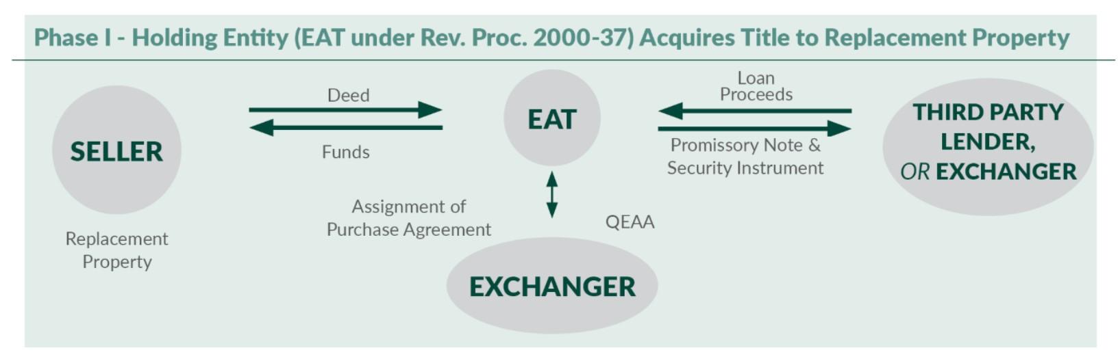 The Safe Harbor Reverse Exchange Ipx1031