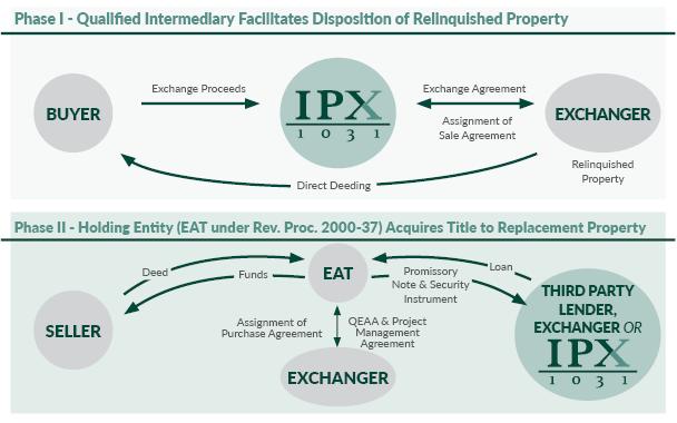 The Build To Suit Exchange Ipx1031